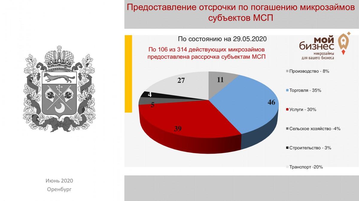 О реализации мер по поддержке субъектов МСП