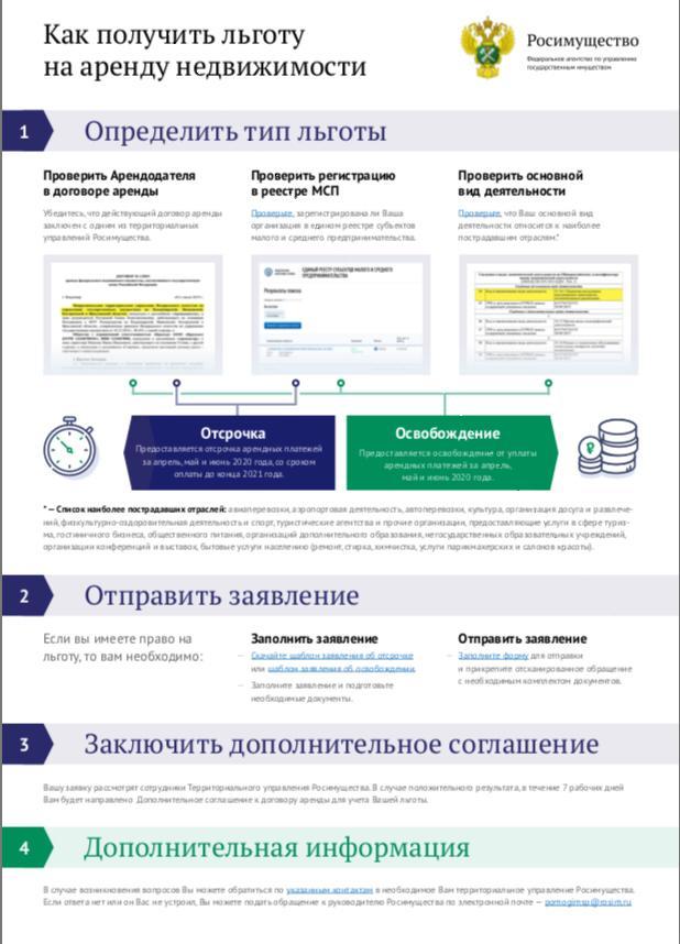 Бизнес Оренбургской области получил льготы по аренде от Росимущества на 1,5 млн. рублей.